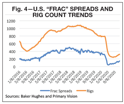 Propane Supply outlook for 2021 Frac Spreads and rig count trends reports BPN 0121