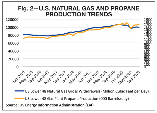 Propane Supply Overview for 2021 Future LPG inventories tightening reports BPN 0121