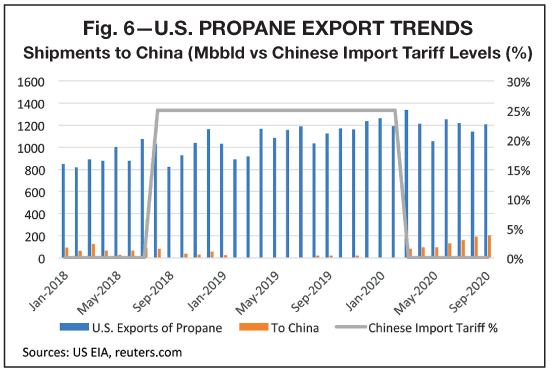 Propane Supply Outlook how China Exports affect LPG inventory and prices reports BPN 01-21